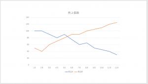[図で解説]パワーポイントで簡単に「グラフ」を挿入する方法⑨