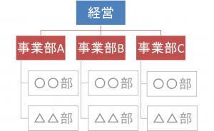 組織体制の検討方法【起業への道〜Step1】①.