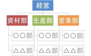 組織体制の検討方法【起業への道〜Step1】②